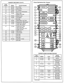 94 Ranger Fuse Box | Wiring Diagram